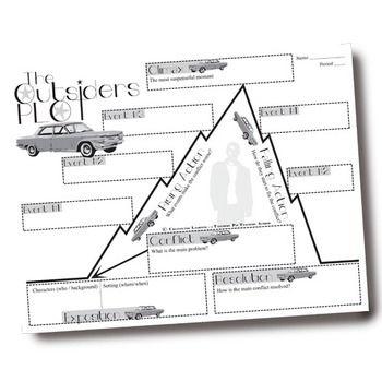 The Outsiders Plot Chart Analyzer Diagram Arc S E Hinton Freytag S Pyramid Plot Chart Graphic Organizers Plot Diagram