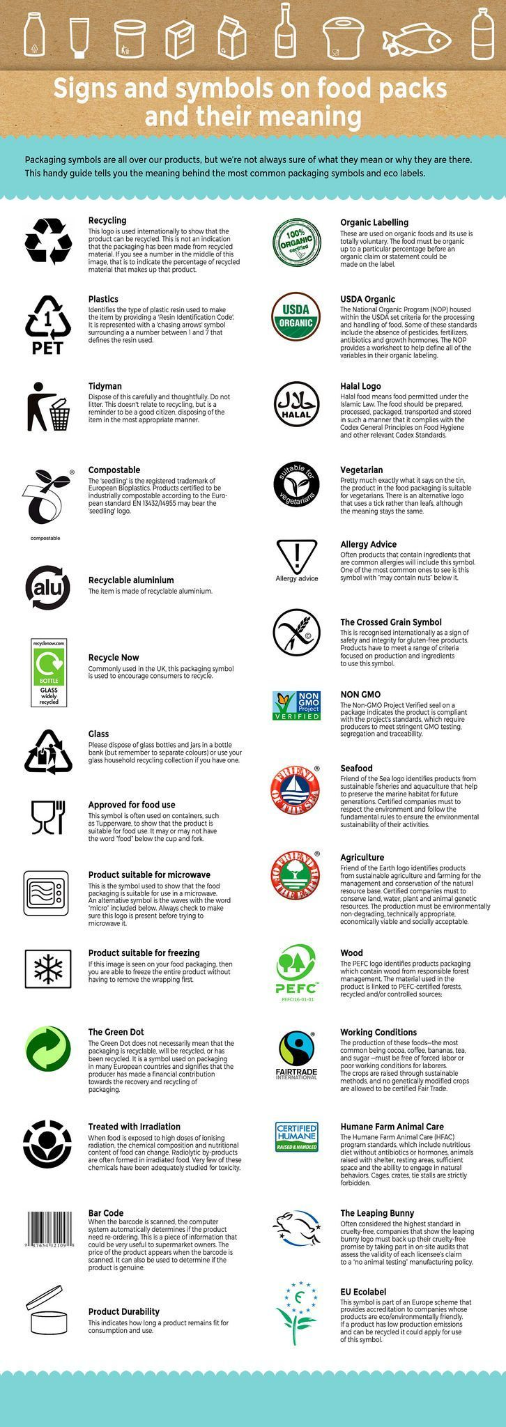 Most Popular Signs Symbols Ecolabels On Food Packaging And Their Meaning Most Popular Signs Symbols Ecolabels In 2020 Food Packaging Recycling Information Recycle Sign