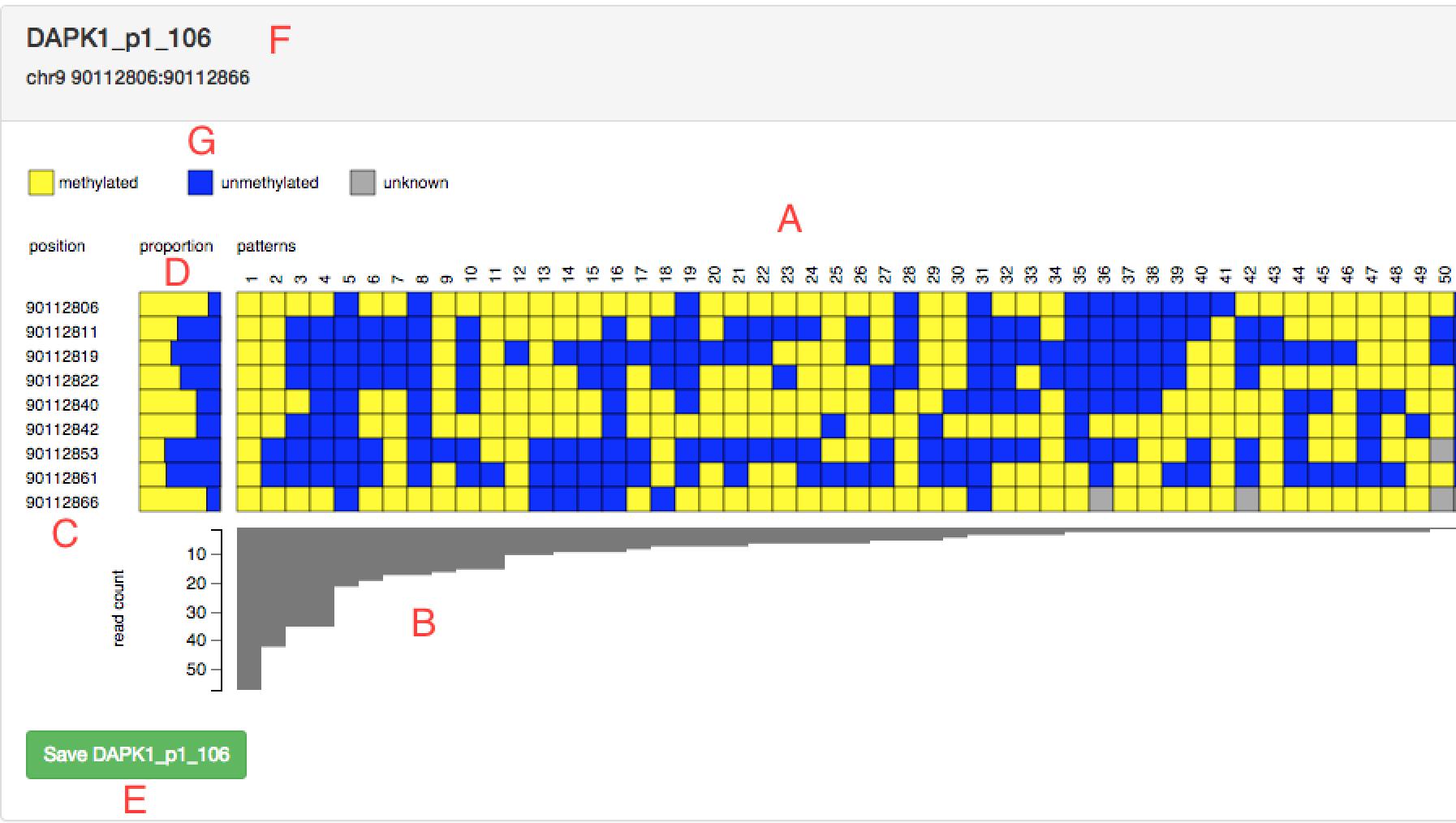 Interpreting and visualizing DNA methylation data can mask