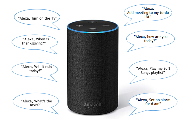 All You Need To Know About Amazon Alexa Whizlabs Blog Amazon Alexa Amazon Alexa Device