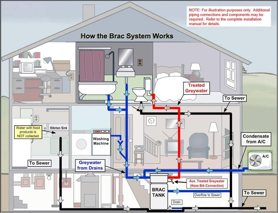 Water Conservationr Residential Building A House Eco House House Plans