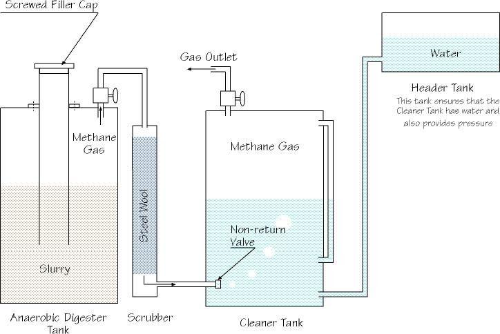 Biogas Plant (Digester) Design Construction Blog covers latest news