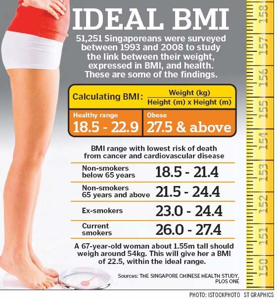 womens bmi chart