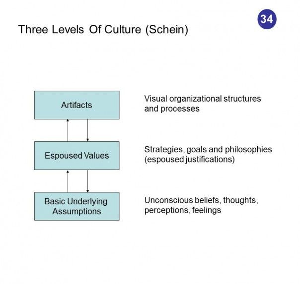 how are organizational culture and organizational communication related to each other Effect of organizational structure, leadership and communication on  in other words, increase organizational  communication and organizational.