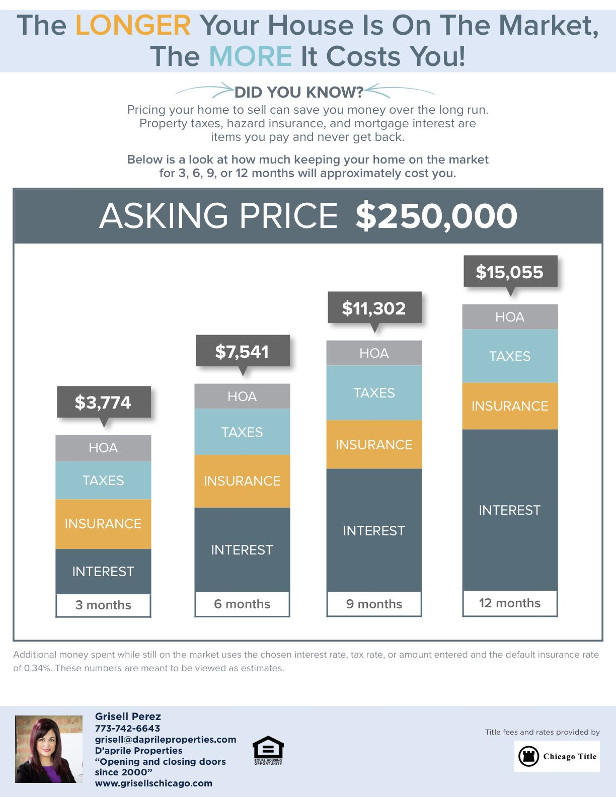 Below Is A Look At How Much Keeping Your Home On The Market For 3