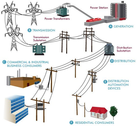 Electrical Layout Tools : Power system generation transmission and distribution