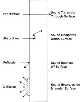 How noise barriers reduce sound DIY Pinterest Sound proofing