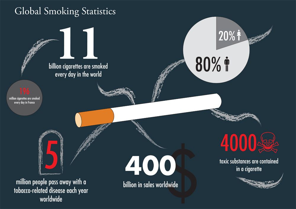 Burning cigarette penis smoking cause sexual stock photo