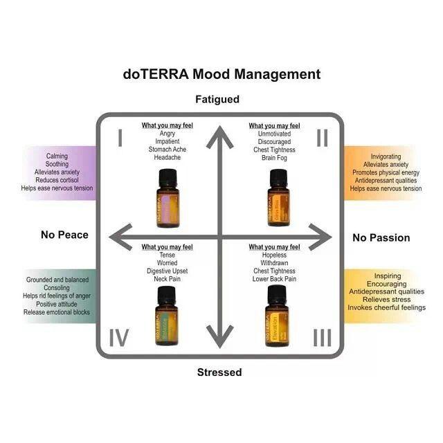 Provided Myrrhe Essential Oil Pure Natural Therapeutic Grade Oil Für Die Hautpflege Good Companions For Children As Well As Adults Natur- & Alternativheilmittel Beauty & Gesundheit