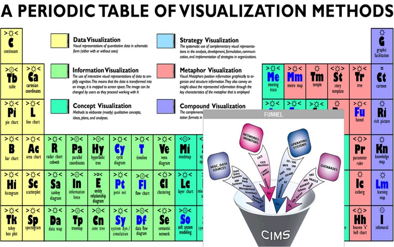 A Periodic Table Of Data Visualization Methods We Like Pinterest