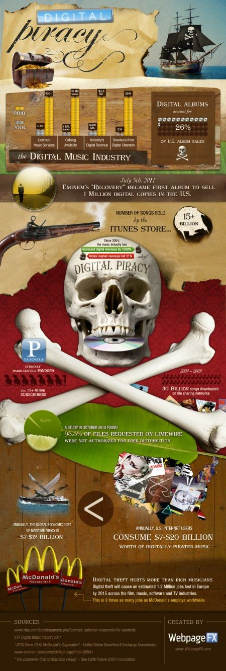 Awesome infographic on what digital piracy does to the music industry... http://thedubstepcreator.com
