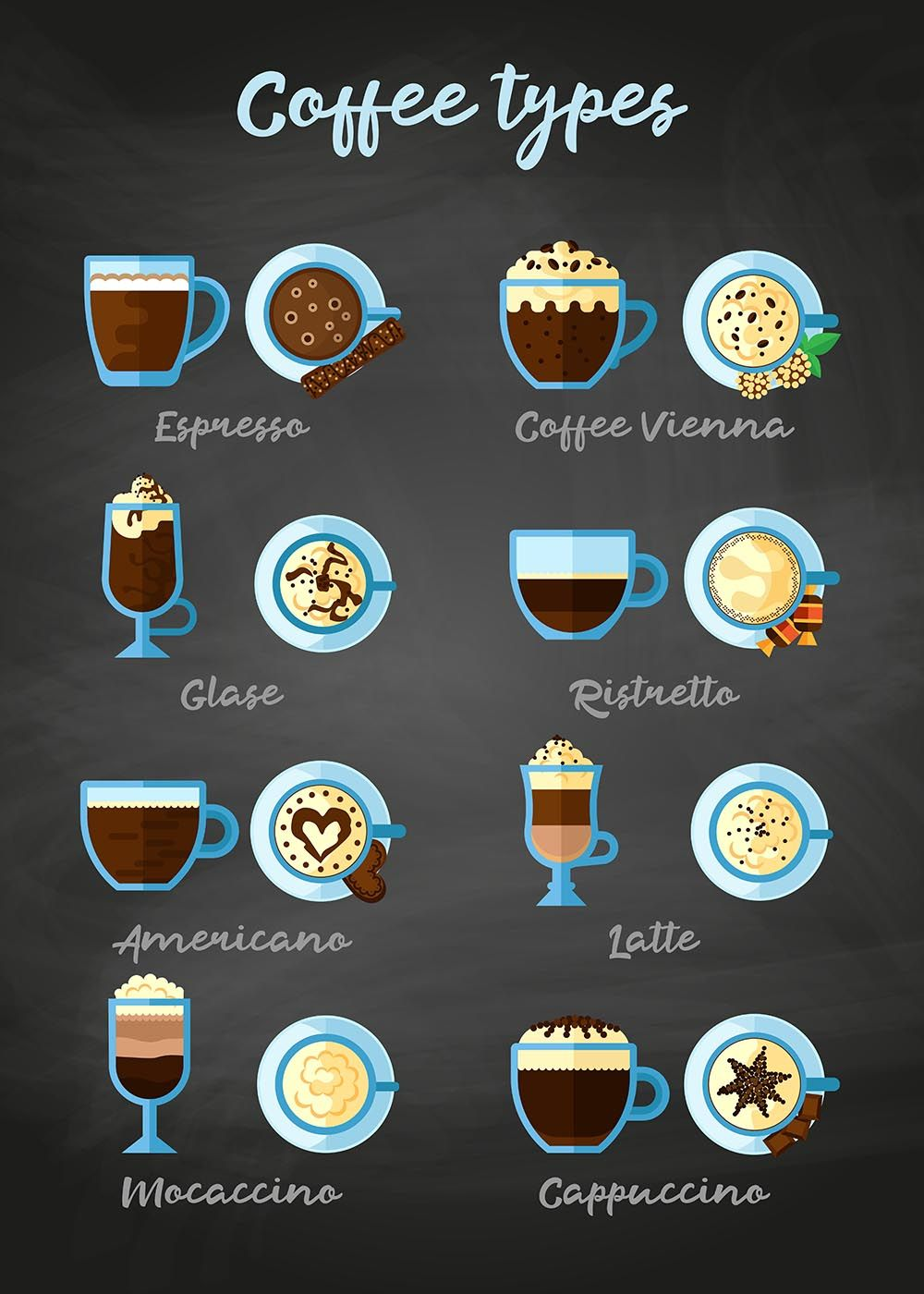 'Coffee types' Metal Poster Moon Calendar Studio