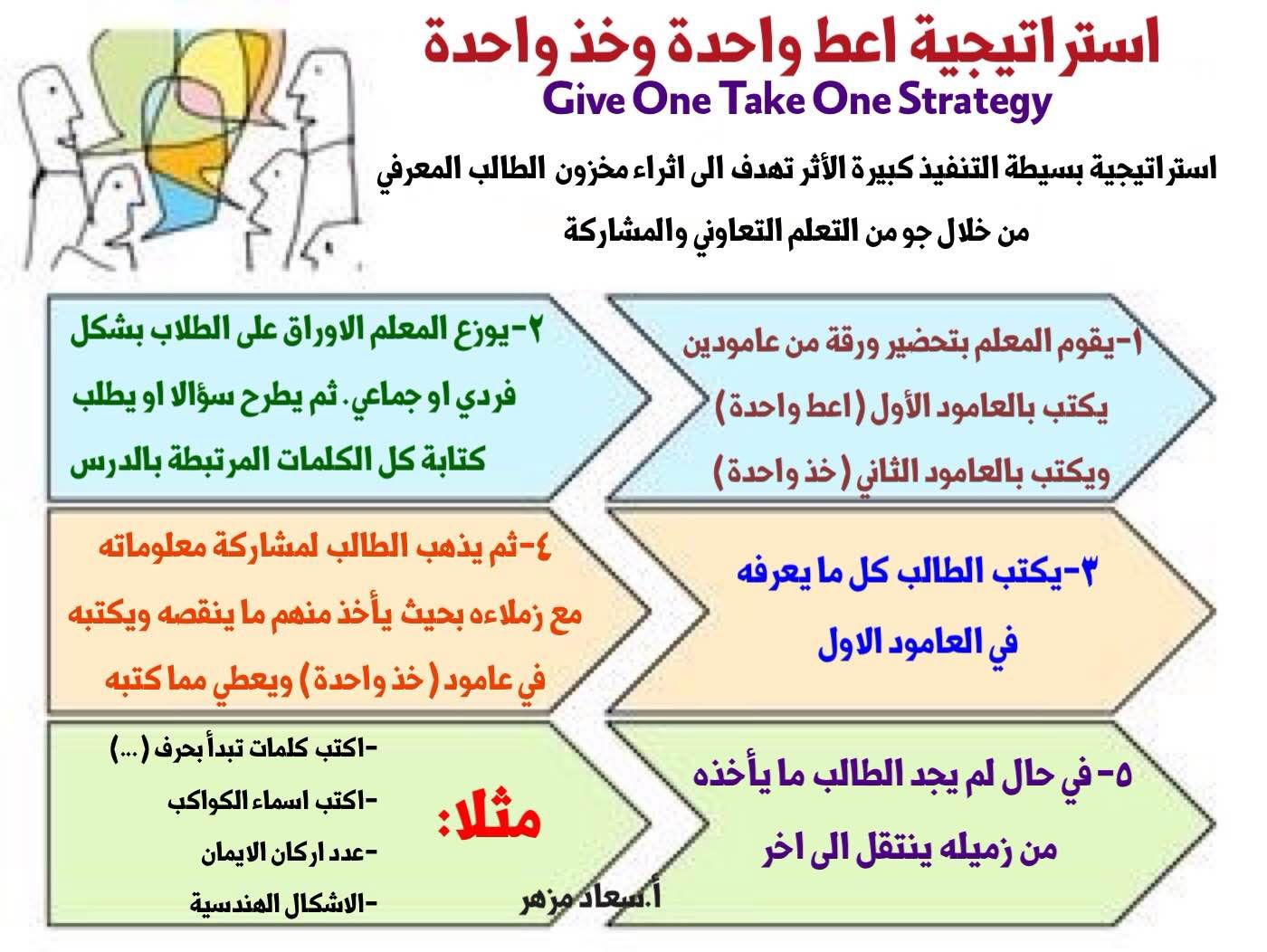 Higher Order Of Thinking Strategies استراتيجيات التفكير العليا 3ilm Nafi3 Learning Arabic Active Learning Strategies Learning Strategies