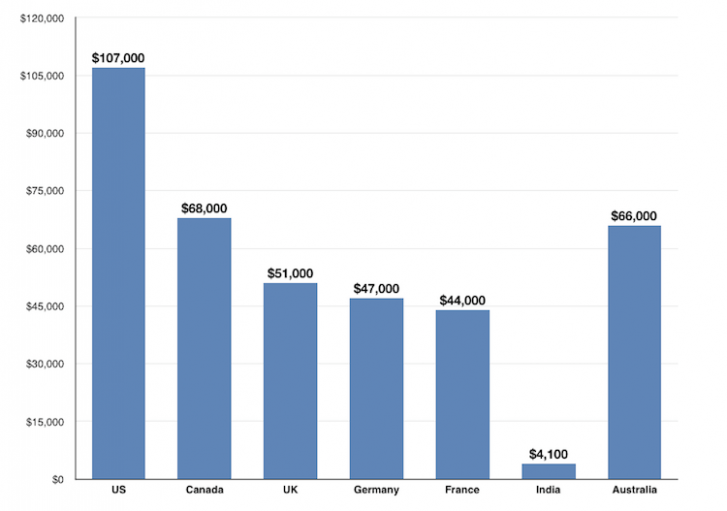 Seven top risks of attending iphone app designer salary https also pin by ruth sharon on home design pinterest house rh