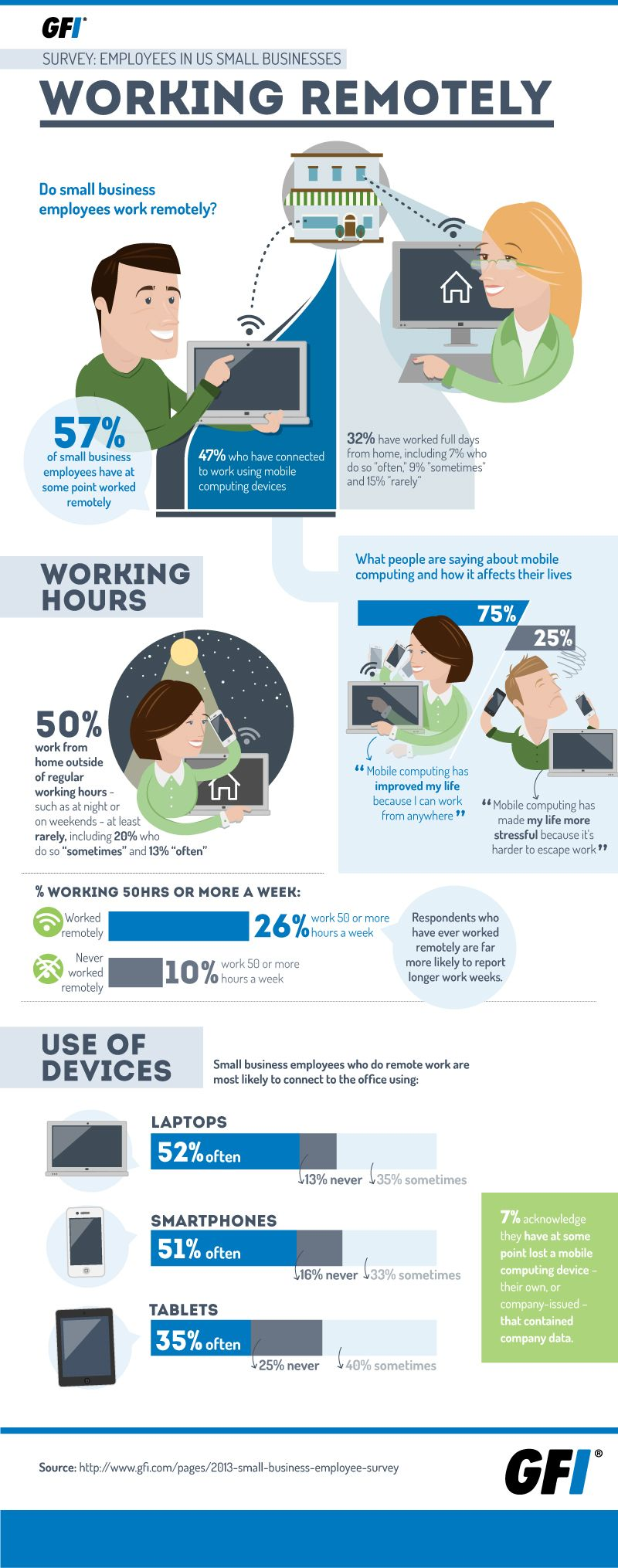 pin by idesignspro on interesting infographics