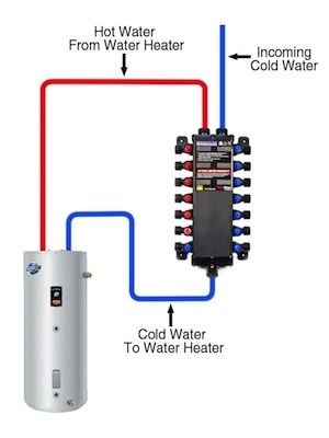 Want Hot Water Fast Switch To A Manabloc Plumbing System Water Plumbing Plumbing Installation Pex Plumbing