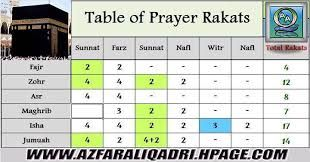 Namaz Rakat Chart Pdf Pesquisa Google How To Read Namaz Sunnah Prayers Namaaz
