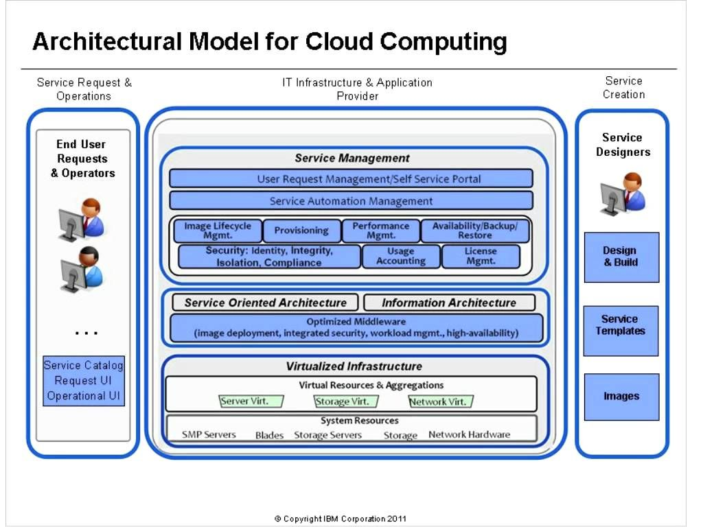 Attirant Awesome #architecture #at85 #cloud #cloudcomputing #computing #ibm  #ibmtraining #of #overview #training AT85   Overview Of Cloud Computing  Architecture ...