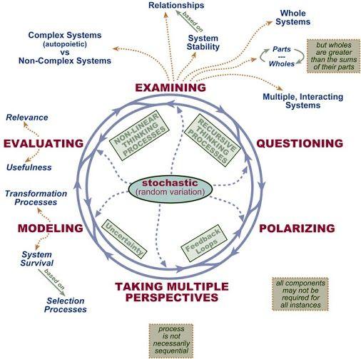 Strategic Thinking And Systems Thinking