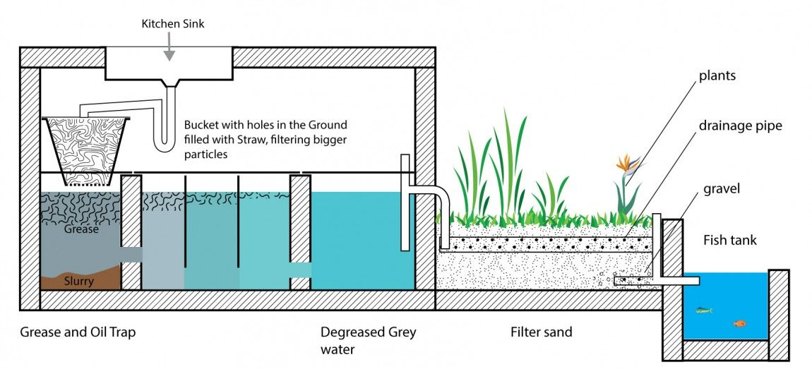 Error grey water system diy grey water system water
