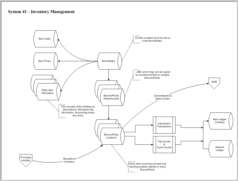 Jd Edwards Inventory Management Flowchart Enterpriseone