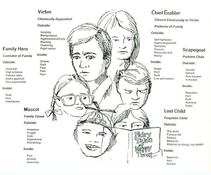 Image Result For Dysfunctional Family Roles Chart