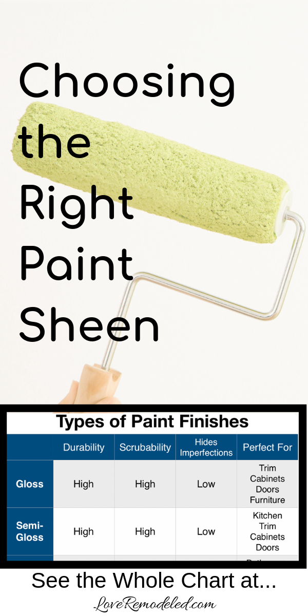 Types of Paint Finishes | Paint finishes, Types of painting, Paint ...