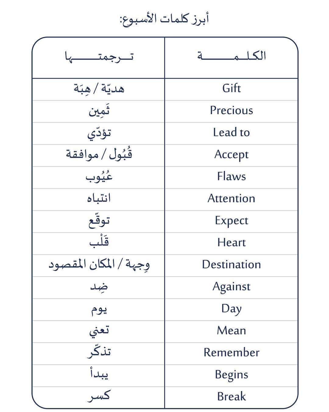 Learning Arabic Msa Fabienne Learning Arabic Speech And Language Speech Language Pathology