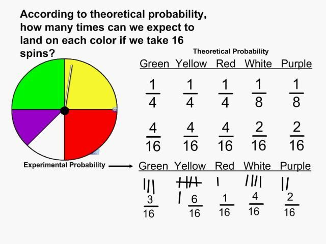 Experimental Vs Theoretical Probability Theoretical Probability Probability Math Junior High Math