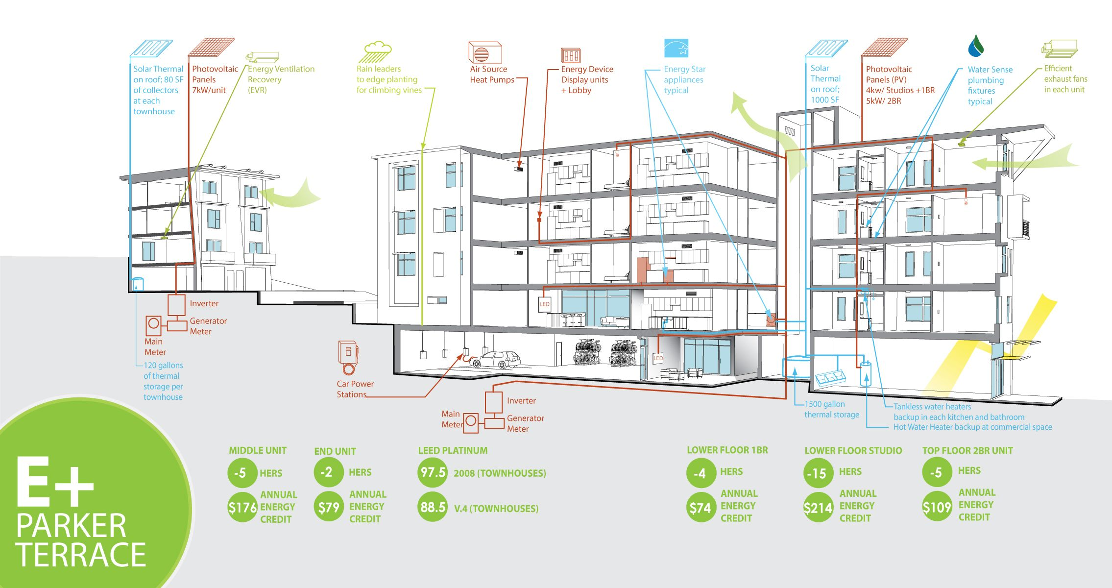 Pin by Qing Ping Lee Lim on Sustainable | Community housing