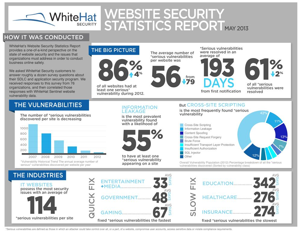Website Security Statistics Report - May 2013 - by White Hat - security incident report