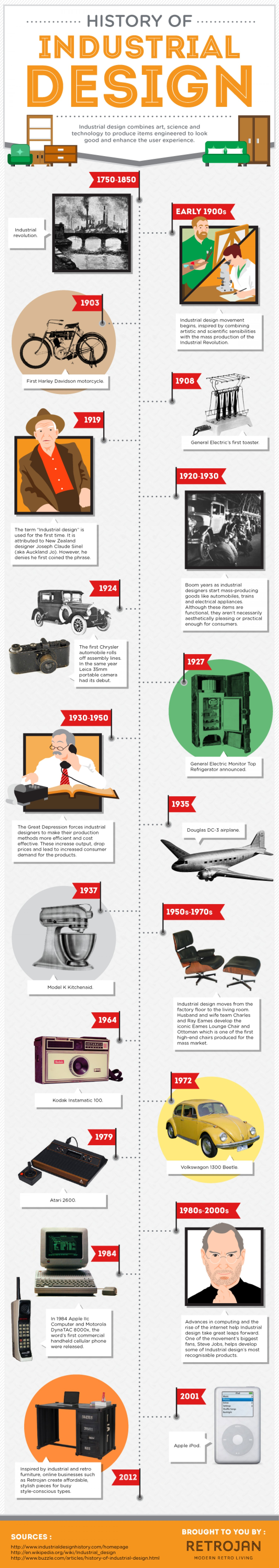The History of Industrial Design Infographic | Industrial ...
