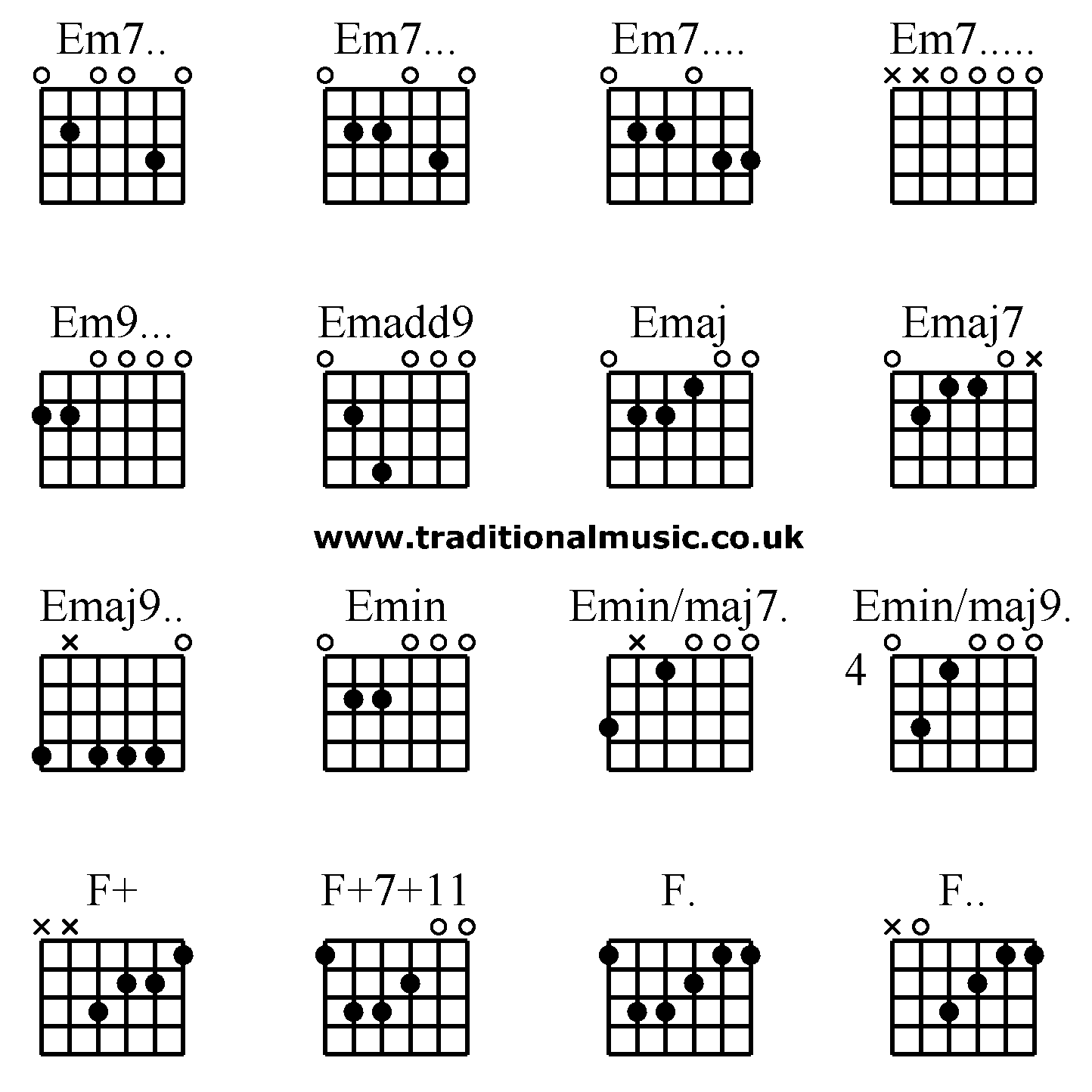 Dpmusicservices great chord sequence play em7 a7 am7 advanced chord chart and fingering diagram for guitar hexwebz Choice Image