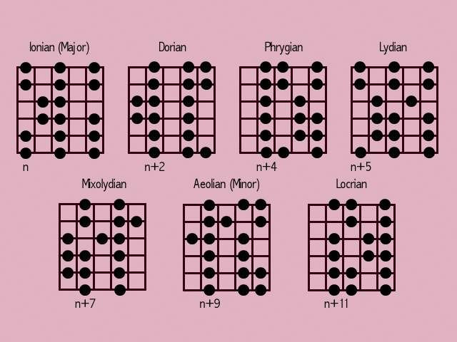 Major Modes Scale | My Guitar Solo | Scales | Pinterest | Guitar ...