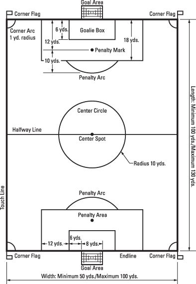 Field Layout Soccer  Soccer    Layouts Fields And