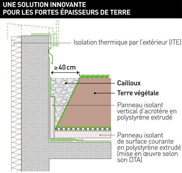 Isolation Thermique Des Toitures Terrasses : Nouvelles Recommandations  Professionnelles : FFB