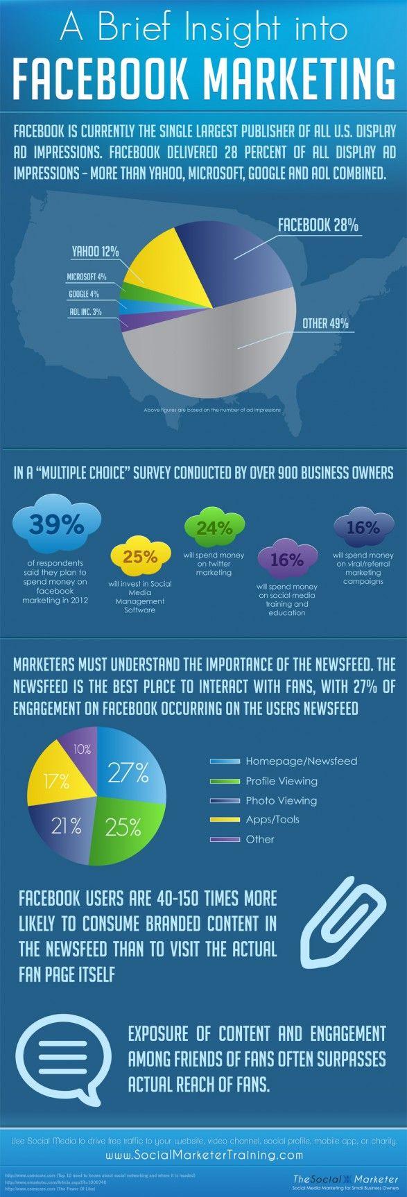 페이스북(소셜미디어) 마케팅에 대한 통계. 페이스북이 미국 디스플레이 광고 시장의 28% 차지. 뉴스피드가 뭔지를 알아야 한다는 지적. (뉴스피드에 잘 노출되는게 중요하다)