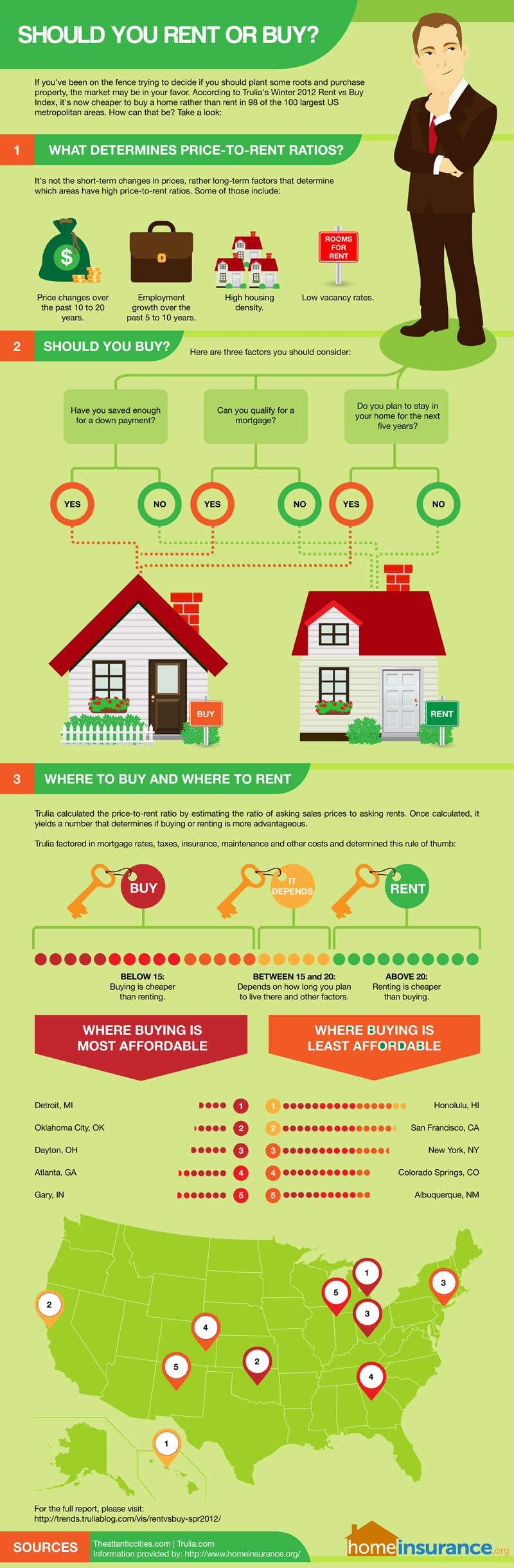 Should You Rent Or Buy Infographic Homeinsurance Org Home Buying Rent Vs Buy Pay Off Mortgage Early