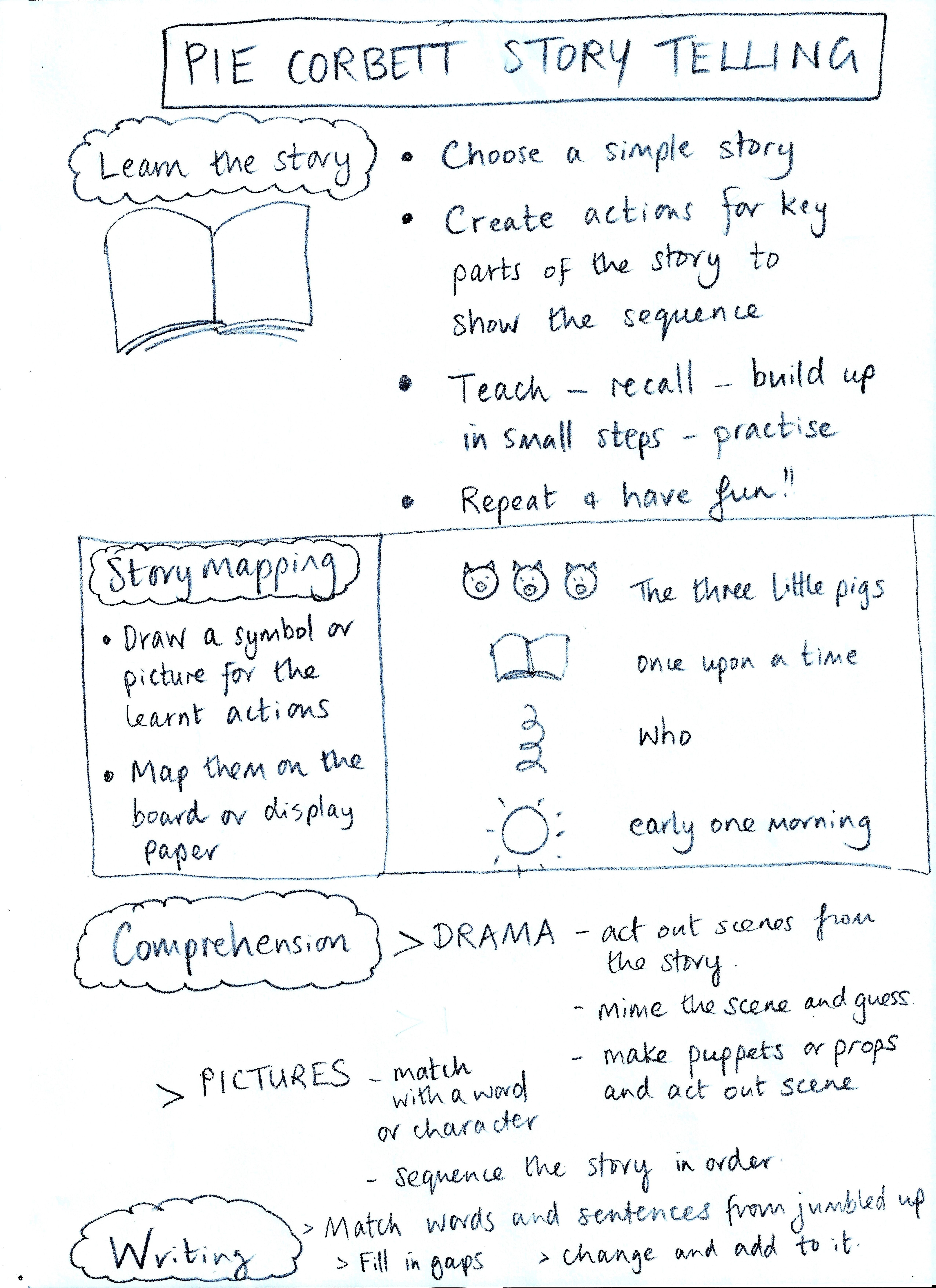 talk for writing model texts