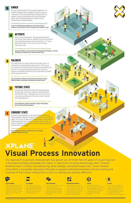 Visual Process Innovation: Introduction | network visualization