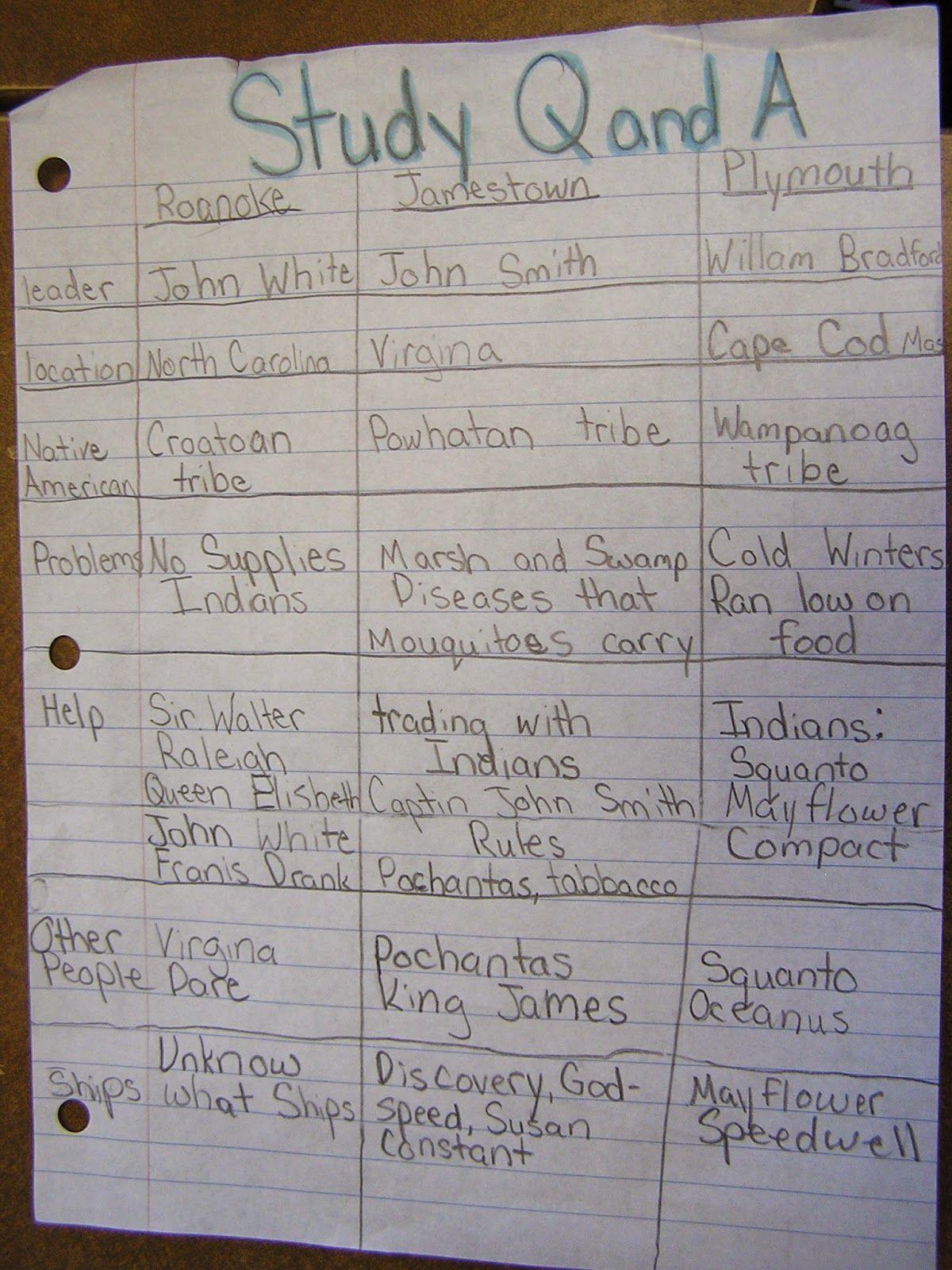 Jamestown Colony Worksheet 5th Grade In 2020 Jamestown Colony Plymouth Colony Jamestown