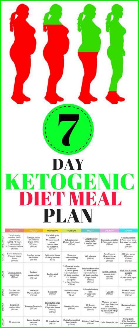 ketogenic diet epilepsy 1920s