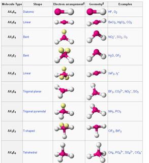Vsepr Theory Molecular Geometry Examples  Chemistry