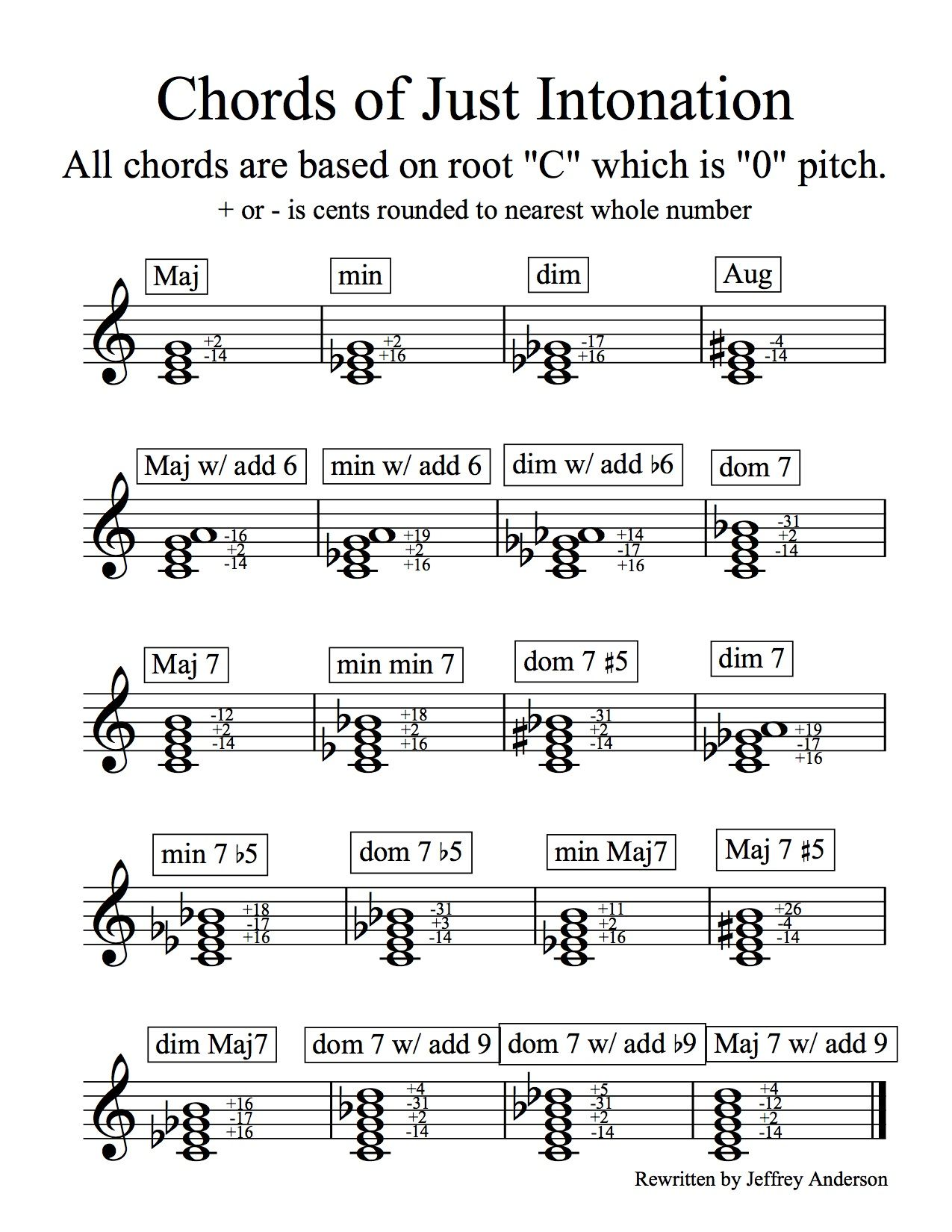 Just Intonation Chord Chart That Is Used For Wind Instruments When Guide Into How To Read Guitar Diagram Building And Tuning Chords Within