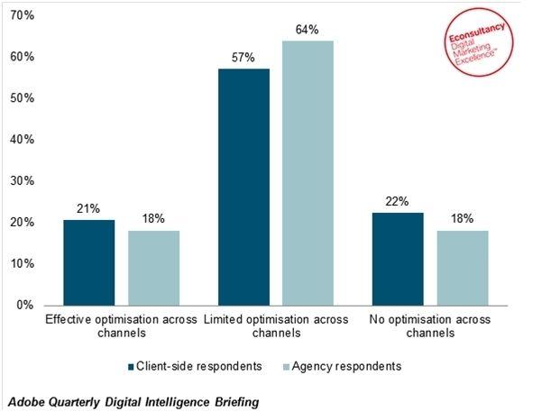 10 interesting digital marketing statistics we've seen this week | Econsultancy