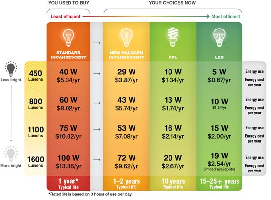 The Roi Difference From Standard Incandescent Compared To New Halogen Compact Fluorescent Cfl And Light Emitting Diode Led