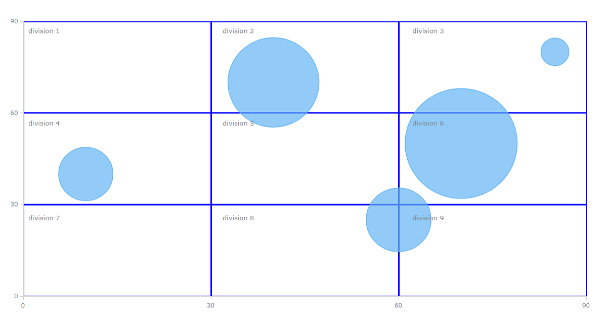 Quadrant Like Scatter Bubble Chart With 9 Divisions In 2020 Bubble Chart Data Visualization Examples Data Visualization