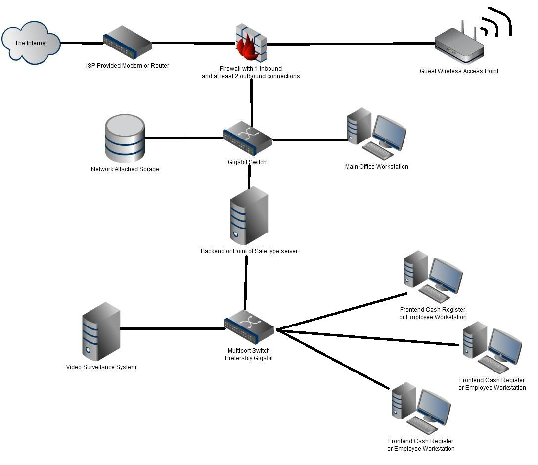 14 Automatic Company Network Diagram References