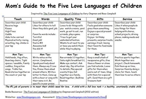 The 5 Love Languages - people tend to have love with one or two of ...