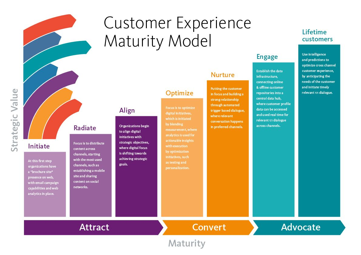Are You Really Ready For Customer Experience Customer